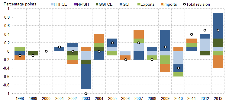 Figure 12: Contributions of the components of the expenditure measure of GDP to aggregate GDP revisions: Blue Book 2015 compared with Previously published, chained-volume measure, seasonally adjusted