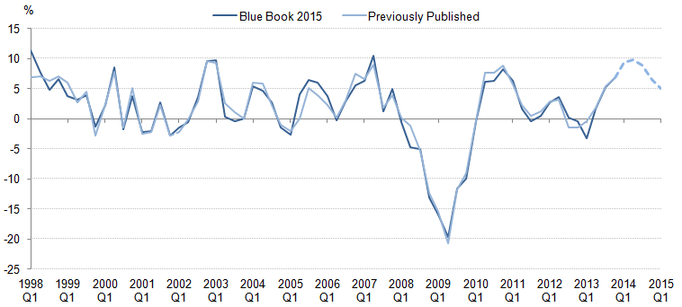 Figure 15: Quarter on same quarter a year ago growth rate of Gross Fixed Capital Formation: Previously published compared with indicative Blue Book 2015, chained volume measure, seasonally adjusted