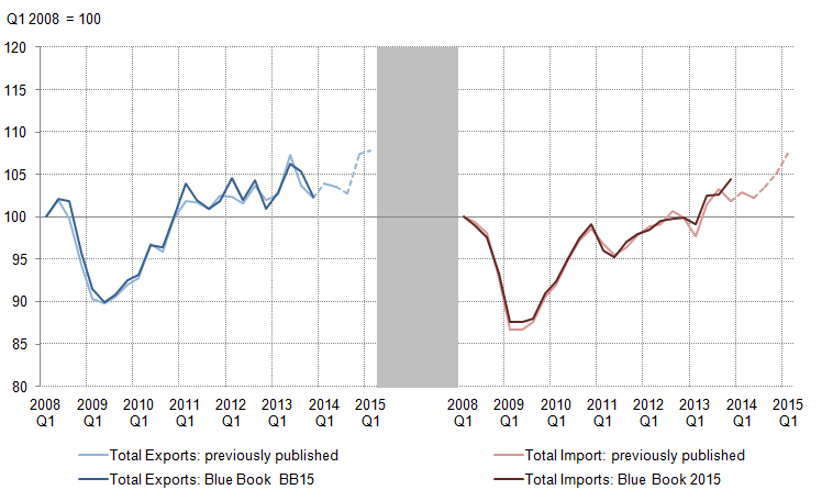 Figure 17: Exports and Imports: Previously published compared with indicative Blue Book 2015, Q1 2008=100, chained volume measure, seasonally adjusted