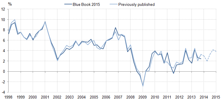 Figure 19: Compensation of employees: Quarter on same quarter a year ago growth rates: Previously published compared with indicative Blue Book 2015, current price, seasonally adjusted