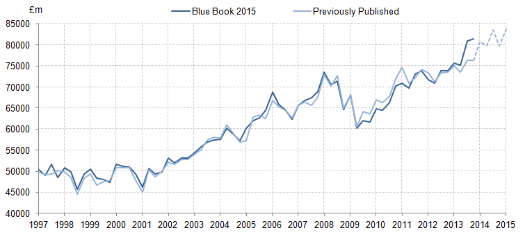 Figure 20: Gross operating surplus: Private non-financial corporations: Previously published compared with indicative Blue Book 2015: current price, seasonally adjusted