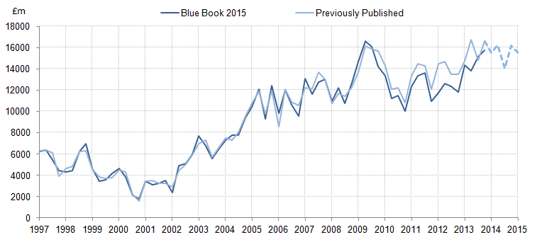 Figure 21: Gross operating surplus: Financial corporations: Previously published compared with indicative Blue Book 2015: current price, seasonally adjusted