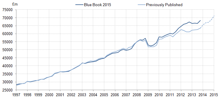 Figure 22: Other income (includes mixed income and the operating surplus of the non-corporate sector): Previously published compared with indicative Blue Book 2015: current price, seasonally adjusted