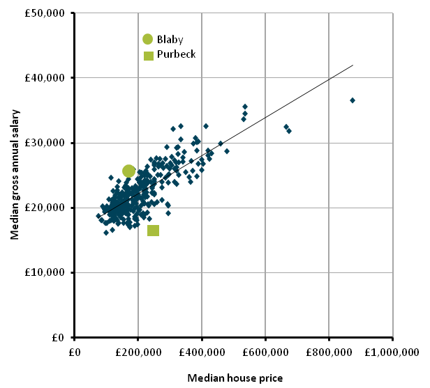 Figure 2: Median salary and median house price by local authority