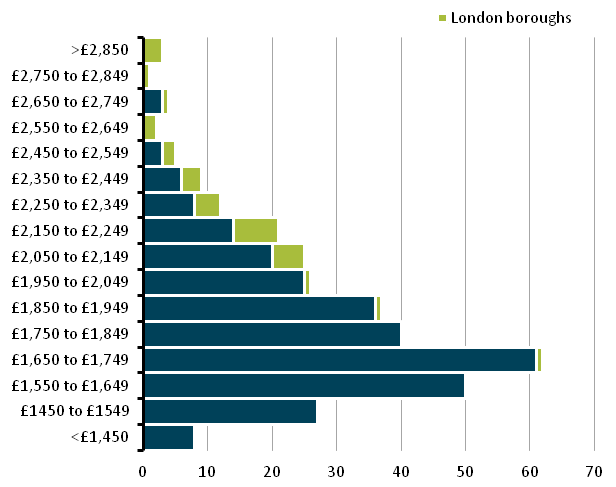 Figure 6: Distribution of local authority median monthly salaries
