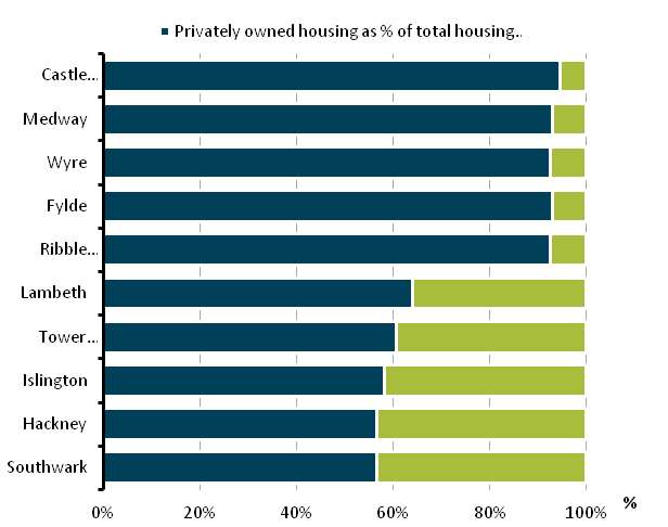 Figure 10: Privately owned housing and social housing as a percentage of total housing stock, 5 highest and lowest local authorities