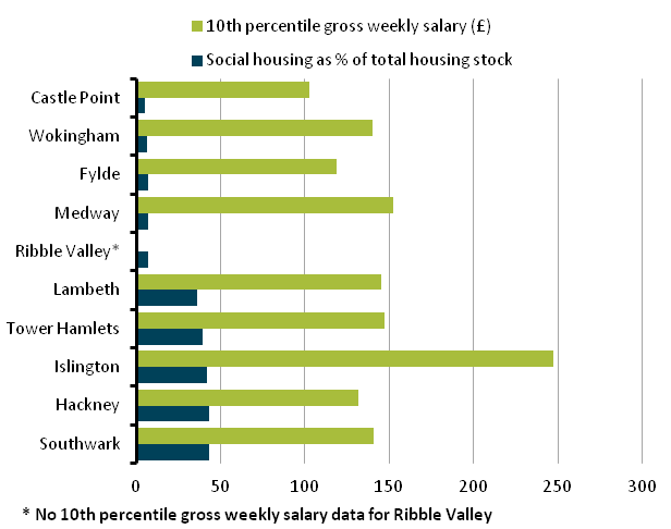 Figure 14: Social housing prevalence and 10th percentile gross weekly salary for the 5 highest and lowest local authorities for social housing prevalence