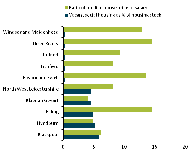 Figure 15: Vacant social housing and average weekly social housing rent for the 5 highest and lowest local authorities for vacant social housing