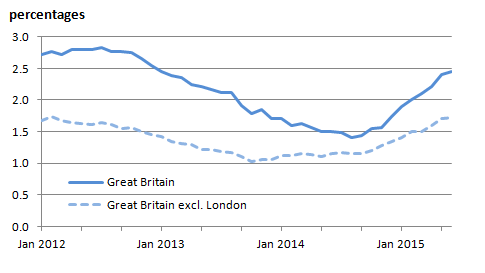 Figure 2: IPHRP percentage change over 12 months: Great Britain, January 2012 to June 2015