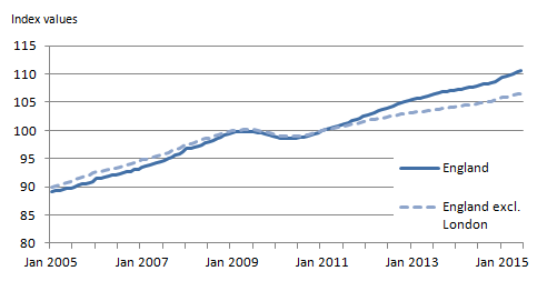 Figure 6: IPHRP indices: England, January 2005 to June 2015