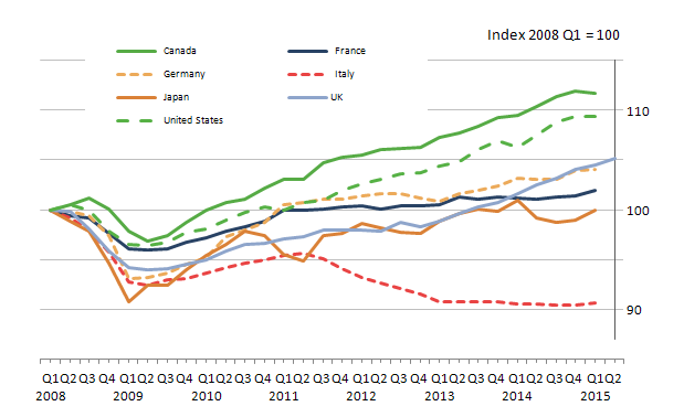 Figure 5: Quarterly growth in GDP across the G7 nations
