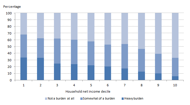 Figure 7: Individual financial debt burden by household net income decile