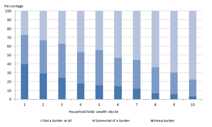 Figure 8: Individuals financial debt burden, by household total wealth decile
