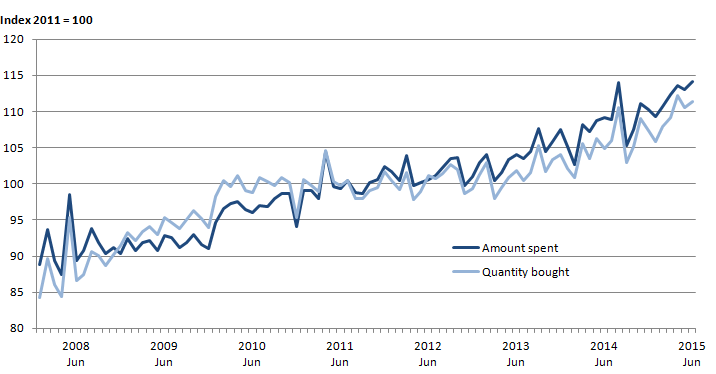 Figure 4: Quantity bought and amount spent (seasonally adjusted) in the textile, clothing and footwear sector, January 2008 to June 2015