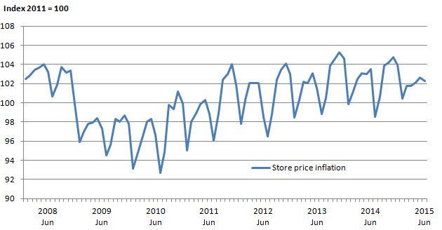 Figure 5: Average store price (non-seasonally adjusted) in textile, clothing and footwear stores, January 2008 to June 2015