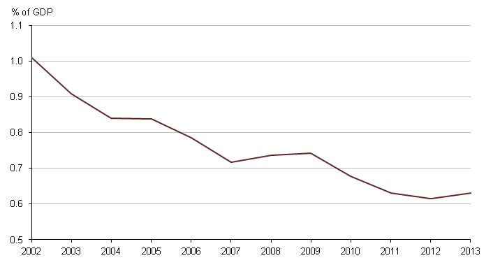 Figure 2: UK Government expenditure on SET as a percentage of GDP, 2002 to 2013