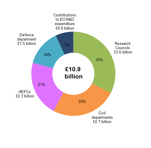 Figure 3: The components of UK Government expenditure on SET, 2013