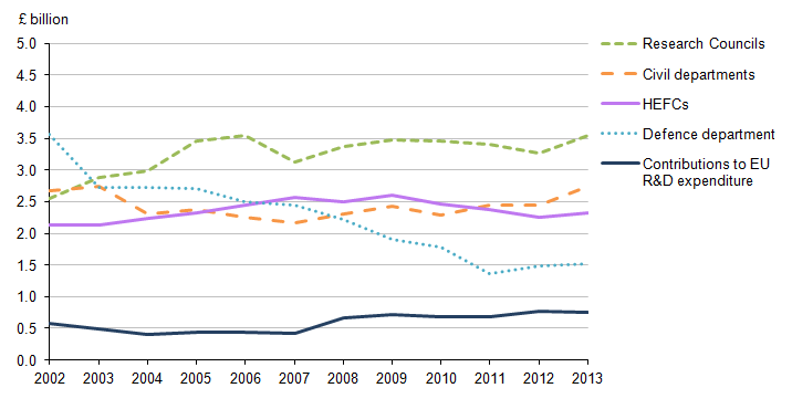 Figure 4: The components of UK Government expenditure on SET in constant prices, 2002 to 2013