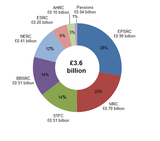 Figure 5: Breakdown of UK Research Councils' expenditure on SET, 2013