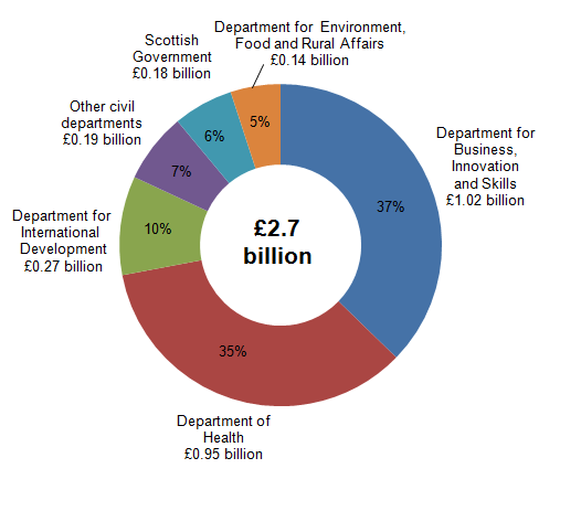 Figure 6: Breakdown of UK Government civil departments' expenditure on SET, 2013