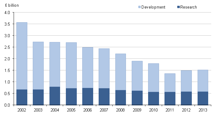 Figure 8: Defence expenditure on SET by research and development, in constant prices, 2002 to 2013