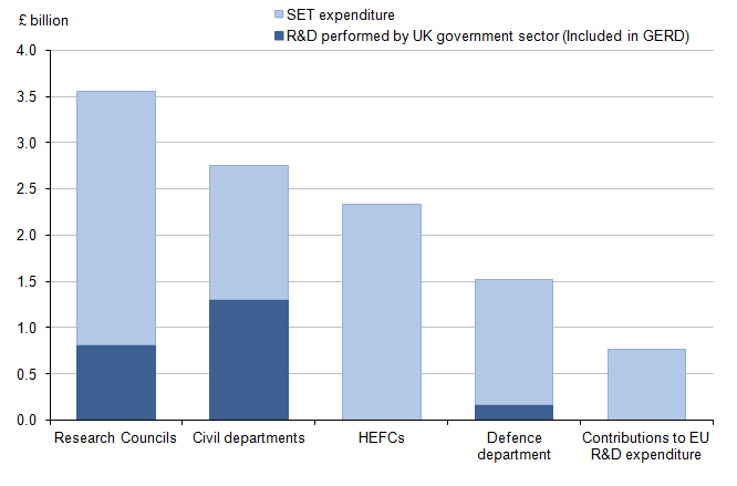 Figure 9: UK Government total expenditure on SET, including expenditure on R&D performed in the UK by the government sector, 2013