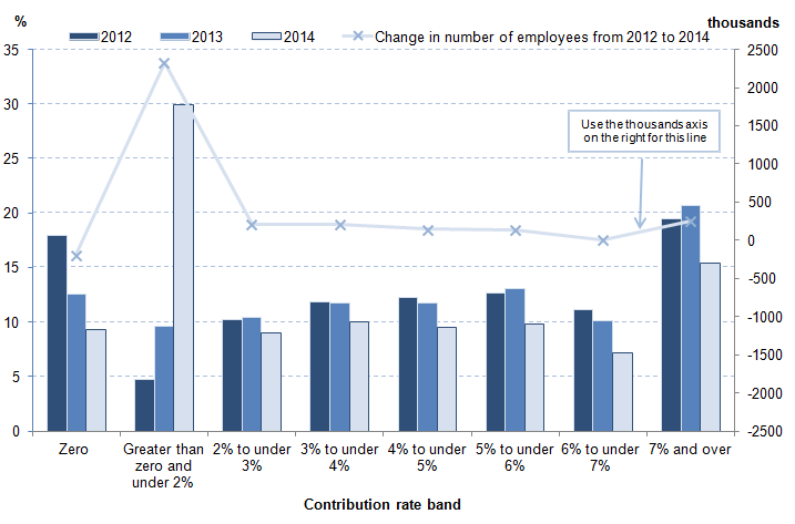 Figure 1: Employees with workplace pensions: percentages by banded rate of employee contribution in the private sector, 2012-2014