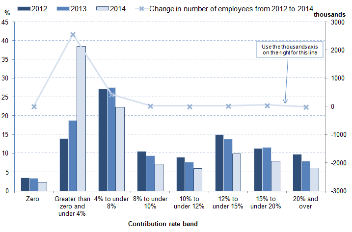 Figure 2: Employees with workplace pensions: percentage by banded rate of employer contribution in the private sector, 2012-2014