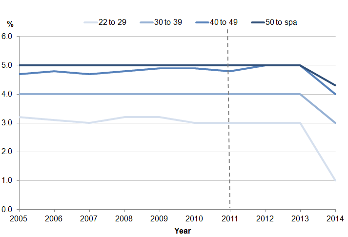 Figure 3: Median employee contribution rates to workplace pensions by age group in the private sector, 2005-2014