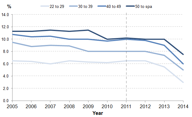 Figure 4: Median employer contribution rates to workplace pensions by age group, 2005-2014