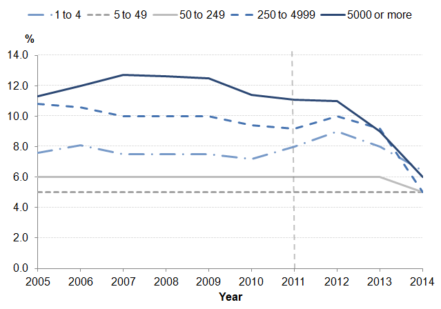 Figure 5: Median employer contribution rates to workplace pensions by employer size and sector, 2005-2014