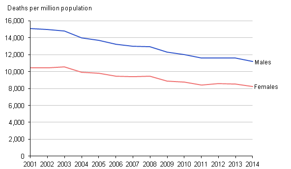 Figure 1: Age-standardised mortality rates (ASMRs), 2001 to 2014