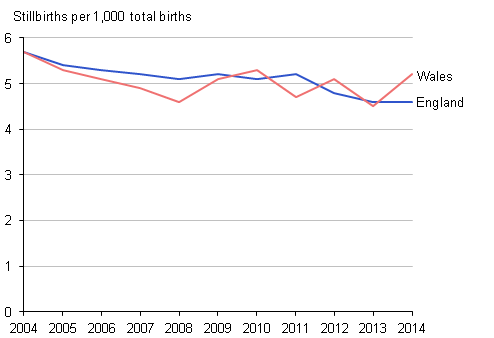 Figure 2: Stillbirth rates, 2004 to 2014