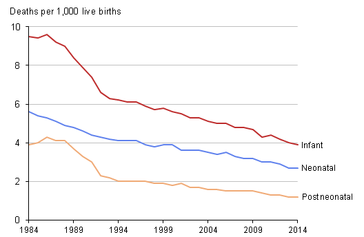 Figure 3: Infant, neonatal and postneonatal mortality rates, 1984 to 2014