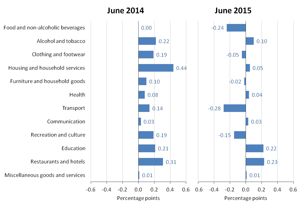 Figure A: Contributions to the CPI 12-month rate: June 2014 and June 2015