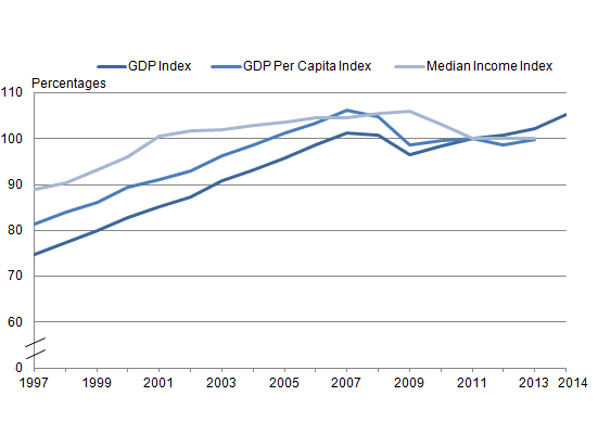 Figure 1.1: Indices of Gross Domestic Product (GDP), GDP per head and median income, 1997 to 2014 (1,2,3)