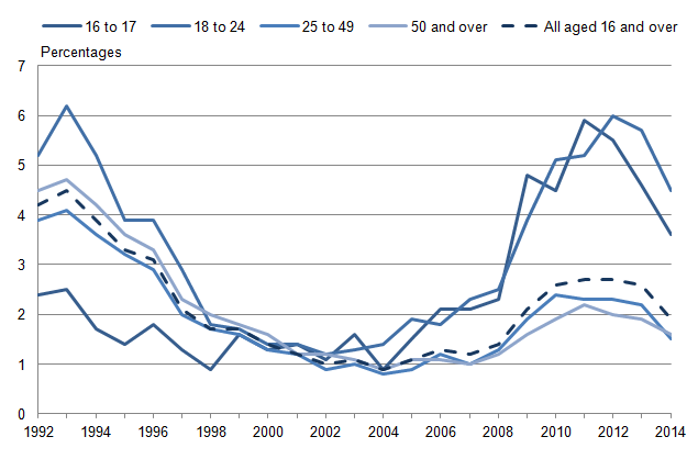Figure 2.1: Proportion of economically active adults unemployed (1) for over 12 months: by age group, 1992 to 2014 (2)