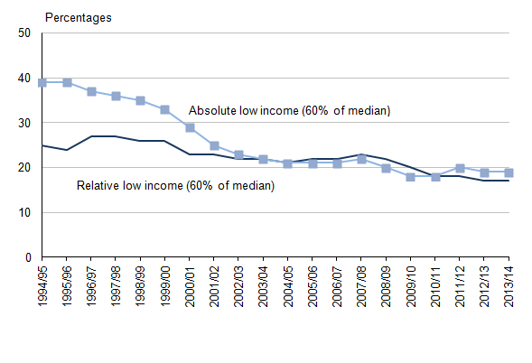 Figure 3.1: Proportion of children in relative and absolute low income households before housing costs, 1994/95 to 2013/14 (1,2)