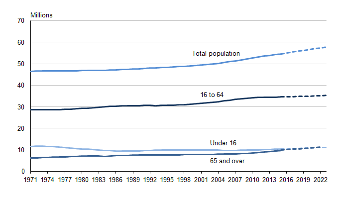 Figure 5.3: Total population and projected population in England, 1971 to 2023 (1,2,3)