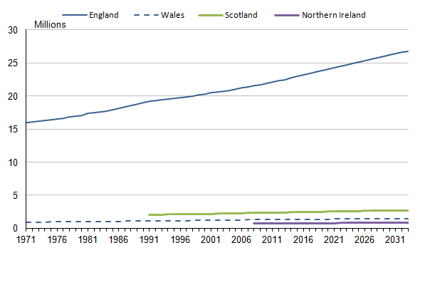 Figure 5.5:  Total number of households and projected household numbers, 1971 to 2033 (1,2,3)