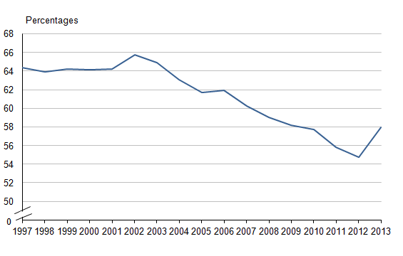 Figure 7.1: Percentage of workers in the automatic enrolment eligible population with a workplace pension scheme, 1997 to 2013 (1,2)