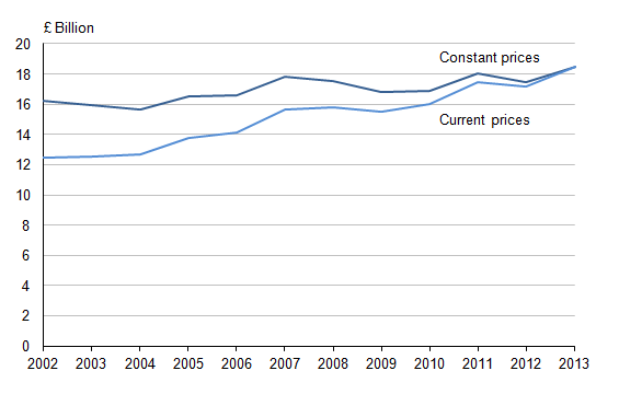 Figure 9.1: Expenditure on research and development performed in businesses, 2002 to 2013 (1)