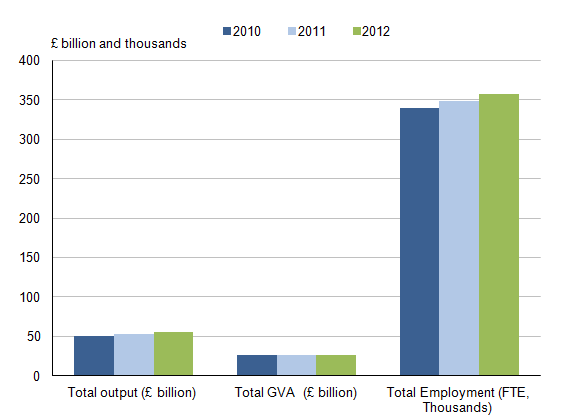 Figure 10.1: Estimated output, value added and employment for the 'Environmental goods and services' sector, 2010 to 2012 (1,2)