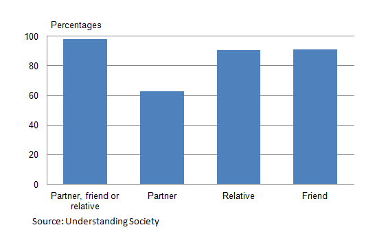 Figure 12.3: The proportion of people who have a partner, family member or friend to rely on if they have a serious problem, 2010/11 (1)