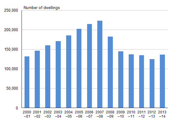 Figure 14.1: Trends in net additional dwellings, 2000-01 to 2013-14 (1)