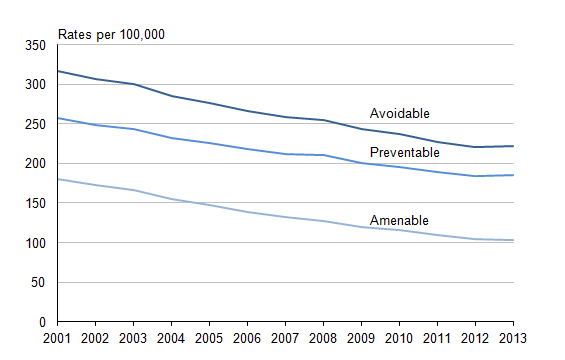 Figure 15.1: Mortality rate per 100,000 population due to avoidable causes, 2001 to 2013 (1,2,3,4,5)