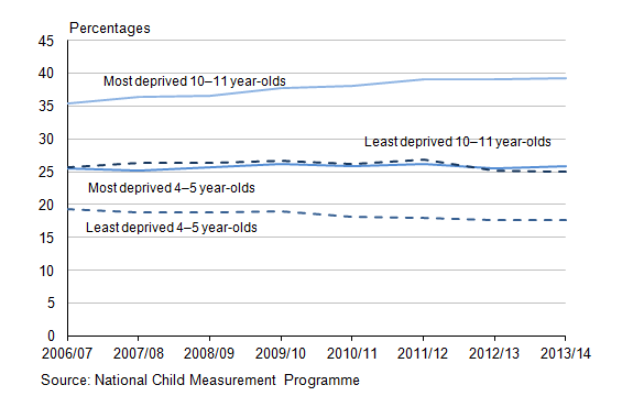 Figure 16.2: Percentage of children overweight or obese based on deprivation level, 2006/7 to 2013/14 (1)