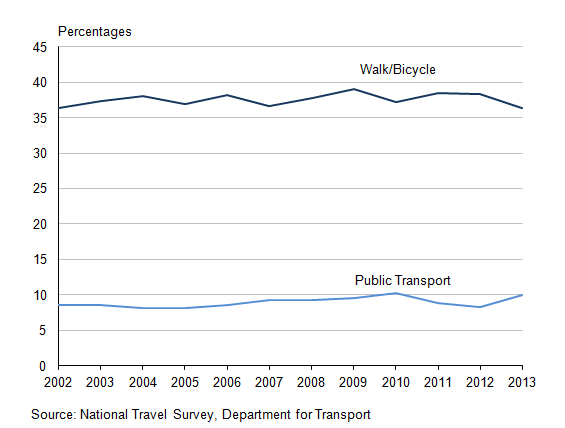 Figure 17.2: Proportion of urban trips under 5 miles: by method, 2002 to 2013 (1,2,3)