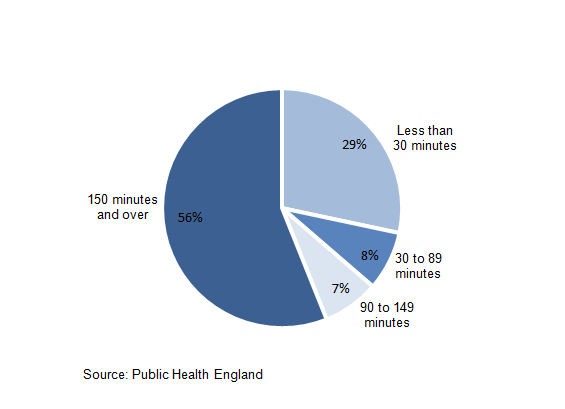 Figure 17.3: Proportion of adults doing physical activity by time spent exercising, 2013-14