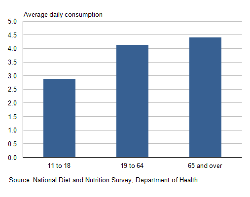 Figure 17.4: Average daily consumption of '5 a day' portions: by age group, 2008/09 to 2011/12 (1,2)